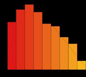 Relation entre le nombre d'espèces et la taille des organismes