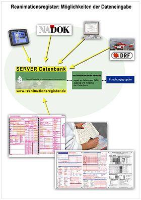 ReanmiationsregisterDatenerfassung.jpg