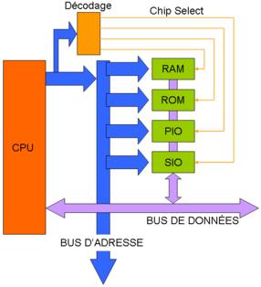C'est une extraction des fils d'adresses, dirigées vers une unité de décodage qui contrôle les pinoches Chip Select des  unités raccordées sur les bus d'adresses et données. Le CPU est le processeur, le PIO le contrôleur d'entrées/sorties parallèle et SIO le contrôleur d'entrées/sorties série. Sur un ordinateur plus