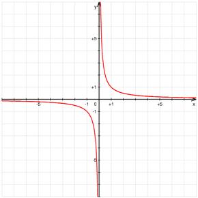 Représentation graphique de la fonction 1/x'