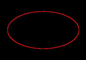 orbite elliptique
