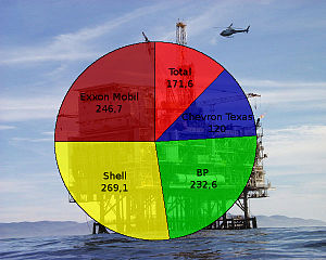 Les grandes compagnies pétrolières.