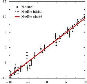 Ajustement d'un modèle de type y = a * x + b par la méthode des moindres carrés. Les données suivent la loi figurée en pointillés et sont affectées d'erreurs gaussiennes, de variance 1. L'ajustement déterminé (courbe rouge) est le meilleur estimateur de la pente et de l'ordonnée à l'origine compte tenu de la quantité d'information contenu dans les points de mesure.