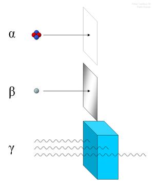 Les rayonnements alpha (constitués de noyaux d'hélium) sont simplement arrêtés par une feuille de papier. Les rayonnements bêta (constitués d'électrons) sont arrêtés par une plaque d'aluminium. Les rayonnements gamma, eux, sont atténués quand ils pénètrent de la matière.