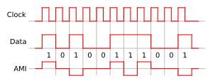 Un exemple du codage par alternate mark inversion, ou AMI, montrant la relation entre les données, l'horloge et le signal codé.