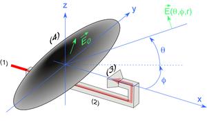 Antenne à ouverture typique  (1) trajectoire de l'onde électromagnétique transitant dans le guide d'onde (2) avant d'arriver dans un cornet (3) qui éclaire la surface du réflecteur (4) formant l'ouverture, donnant ainsi naissance à un champ électrique  (pas nécessairement constant) sur l'ouverture.