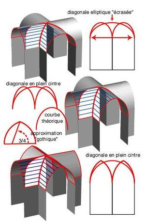 Architecture gothique d finition et explications for Architecture romane definition