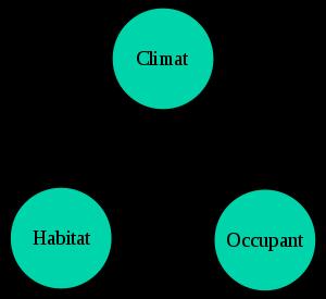 Bioclimatique d finition et explications - Architecture bioclimatique definition ...