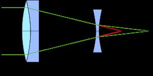A: objectif, ici un doublet; B: lentille de Barlow  Trait rouge: faisceau sans lentille de Barlow Trait vert: faisceau avec la lentille de Barlow