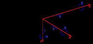 Mouvements d'un bateau selon les trois axes: 1-pilonnement, 2-embardée, 3-cavalement, 4-lacet, 5-tangage, 6-roulis.