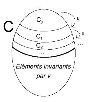Théorème de Cantor-Bernstein.
