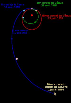 Repr�sentation sch�matique de la trajectoire de la sonde Cassini-Huygens durant son voyage vers Saturne
