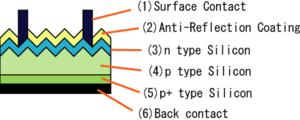 Structure d'une cellule photovoltaïque