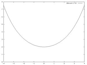 Coube de la chaînette pour a=2