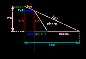 Toutes les valeurs des fonctions trigonom�triques en un angle θ peuvent �tre repr�sent�es g�om�triquement