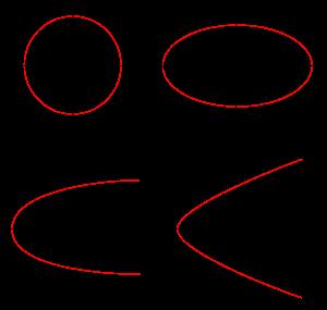 types de conique