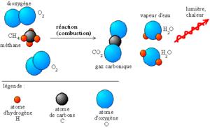 Combustion du m�thane dans le dioxyg�ne