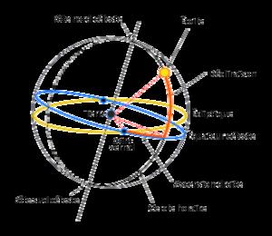 Sch�ma des coordonn�es �quatoriales. La Terre est au centre. Le prolongement de son �quateur sur la sph�re c�leste donne l'�quateur c�leste. De m�me pour ses p�les nord et sud. L'�cliptique est le plan de l'orbite de la Terre. Le cercle horaire, ou m�ridien de l'�toile consid�r�e, est le grand cercle passant par les p�les et l'�toile elle-m�me. L'intersection de l'�cliptique avec l'�quateur c�leste d�finit deux points. Celui pointant dans la Poissons (th�oriquement, c'est le point ascendant d'ouest en est) s'apelle point vernal. A partir de ce point, sur l'�quateur terrestre, on mesure l'ascension droite, en heures, minutes et secondes de temps, sur 24 heures. A partir de l'�quateur c�leste, on mesure la d�clinaison, angle mesur� en degr�s, minutes et secondes d'arc. Les deux valeurs de l'ascension droite et de la d�clinaison, avec en plus l'�poque astronomique (comme J2000.0), suffisent � d�crire la position d'une �toile dans le ciel.