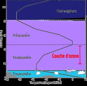 Les différentes couches de l'atmosphère terrestre