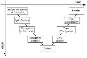 Cycle en v d finition et explications for Conception architecturale definition