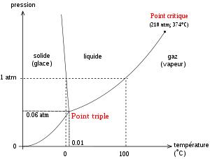 Diagramme de phase de l'eau, montrant l'état de l'eau pure en fonction de la température et de la pression