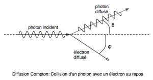 Schéma montrant la collision d'un photon sur un électron au repos. L'angle de diffusion du photon est θ, et celui de l'électron φ.