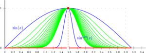 Contre-exemple: les fonctions continues en vert fn(x)=sinn(x) convergent simplement vers la fonction discontinue en rouge.