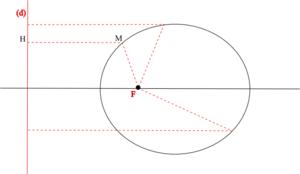 Construction d'une ellipse par foyer et directrice. Excentricité 1/2