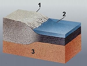 Schéma simplifié de la croûte terrestre. 1: croûte continentale; 2: croûte océanique; 3: manteau supérieur