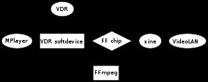 Diagramme montrant différents logiciels utilisant FFmpeg (Video Disk Recorder, MPlayer, Xine et VideoLAN)