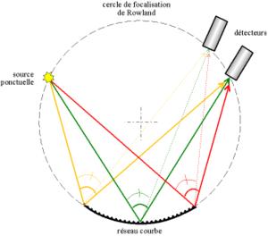 Focalisation des rayons lumineux par un réseau courbe, cercle de Rowland; les couleurs ne sont là que pour distinguer les rayons, les rayons ont en fait tous la même couleur, celle de la source. Chaque trait du réseau diffuse des rayons dans toutes les directions