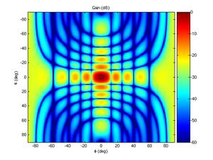 Gain normalisé d'une antenne rectangulaire idéale de longueur 20 cm, largeur 10 cm, à une fréquence de 10 GHz (bande X)