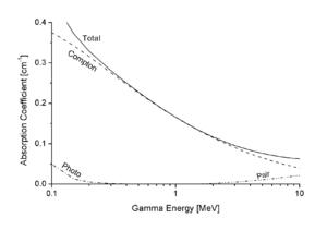 Le coefficient d'absorption total de l'aluminium pour les rayons gamma, et les contributions des trois effets. Ici, l'effet Compton domine.