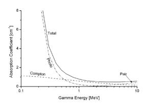 Le coefficient d'absorption total du plomb pour les rayons gamma, et les contributions des trois effets. Ici, l'effet photoélectrique domine pour l'énergie basse, et la production des paires au dessus de 5 MeV.