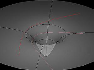 Représentation de trois types de géodésique dans un champ de gravitation. La première correspond à un corps initialement au repos et qui tombe directement vers la source du champ de gravitation. La seconde, circulaire, correspond à un corps en orbite, comme une planète autour du Soleil par exemple. La dernière enfin correspond à un corps venant de loin et dont la trajectoire est déviée par la présence d'un champ de gravité. C'est le cas de la lumière d'une étoile passant à proximité du Soleil, c'est l'effet de lentille gravitationnelle.