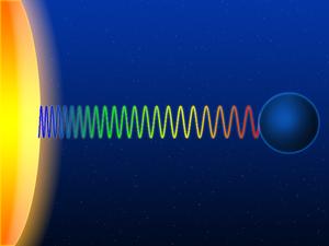 La fréquence d'un photon se décale en fonction de la gravité