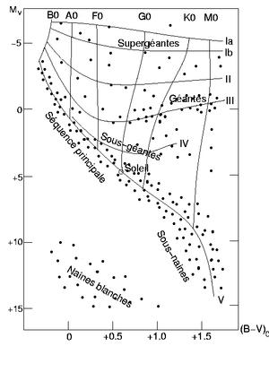Diagramme de Hertzsprung-Russell