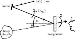 Lecture d'un hologramme