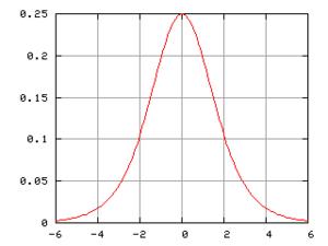 La courbe de Hubbert propose une modélisation de la production de pétrole en fonction du temps