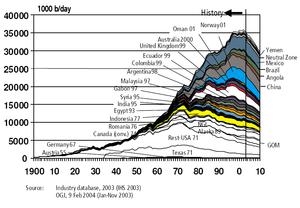 Évolution de la production pétrolière estimée par le gouvernement des USA (2004).