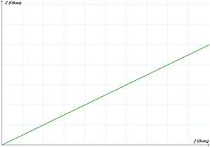 Pente de la droite = 2πL