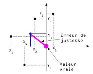 représentation dans un espace en deux dimensions de la justesse