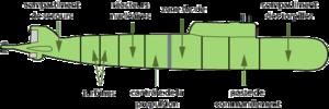 Les neuf compartiments du Koursk