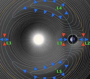 Lignes de potentiel d'un système à 2 corps (ici la Terre et le Soleil) montrant les 5 points de Lagrange.  Un troisième objet (ici la Lune) trace un contour.