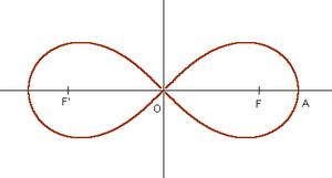 La lemniscate de Bernoulli