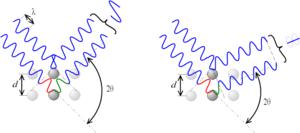 Selon la déviation 2θ, on a des interférences constructives (figure de gauche) ou destructives (figure de droite)