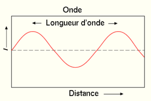 Fig. 3 - Schéma d'une vague de tsunami: longueur d'onde et amplitude (notée I sur la figure).