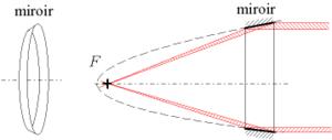 Miroir parabolique pour rayons X: anneau du paraboloïde de révolution
