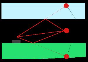 Les �chos dus au ph�nom�ne de trajets multiples d'une cible font appara�tre des fant�mes.