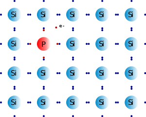 Dopage N du Silicium